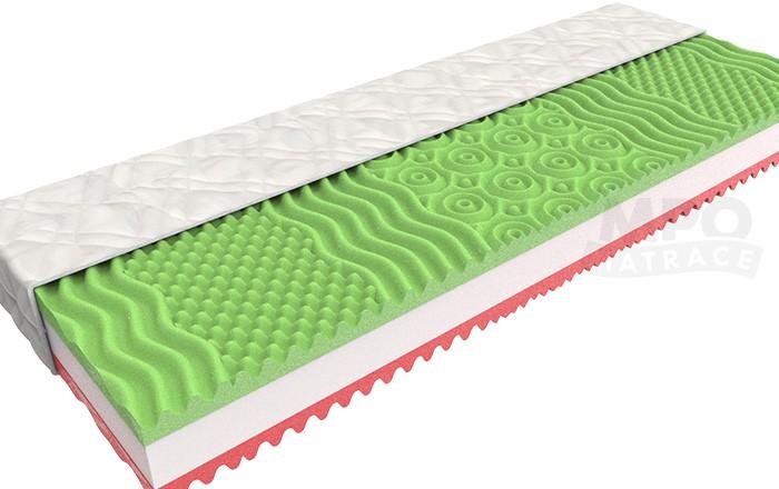 Jsou lepší pružinové, nebo pěnové matrace?